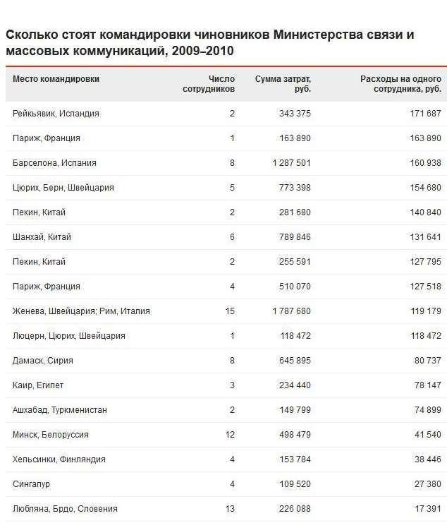 Скільки насправді коштують відрядження російських чиновників (2 скріншота)