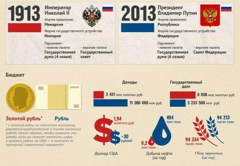 Росія в наші дні і 100 років тому (5 картинок)