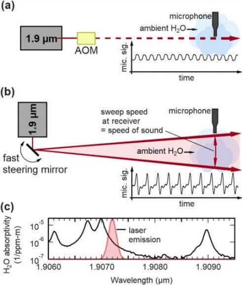 В MIT изобрели лазеры, которые передают звук MIT